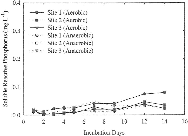 the effect of anaerobic aerobic and Effect of aerobic and anaerobic conditions on chlorophenol sorption in wetland soils elisa d'angelo and k r reddy abstract ant between the solid phase and dissolved phase (sorp-.